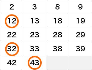 第1369回・ロト6軸数字の候補数字の結果