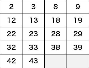 第1369回・ロト6軸数字の候補数字