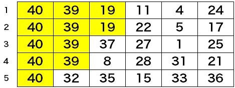 第1551回ロト6予想数字・購入5口組み合わせ表