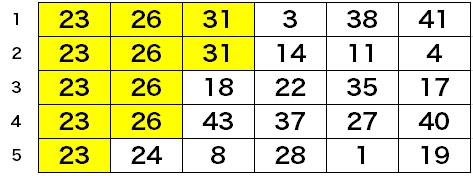 第1553回ロト6予想数字・購入5口組み合わせ表