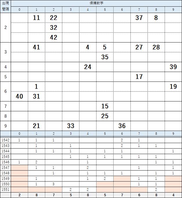 第1552回ロト6・厳選数字24個の一覧表