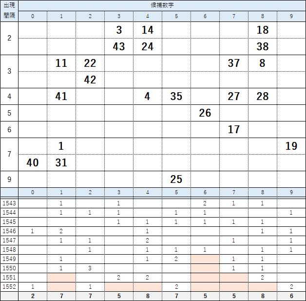 第1553回・ロト6の絞り込み数字一覧表
