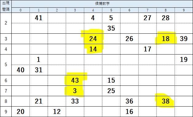 第1551回ロト6絞り込み数字の検証結果