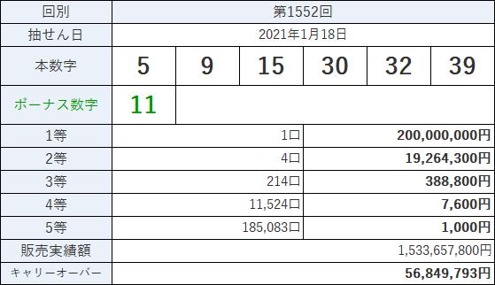 第1552回・ロト6当選番号