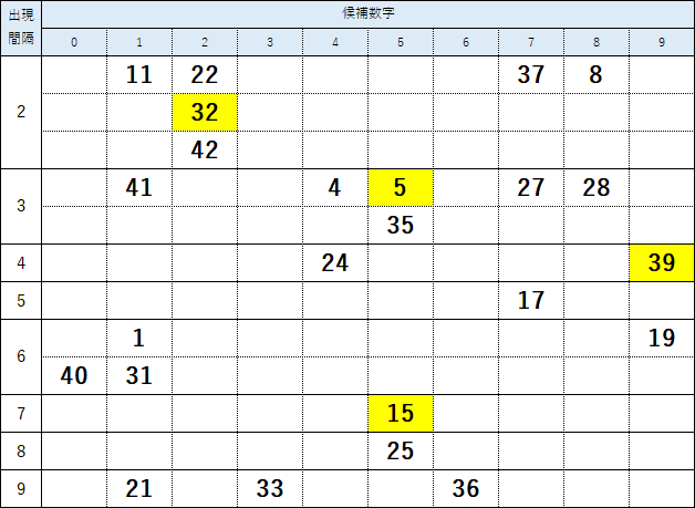 第1552回ロト6絞り込み数字の検証結果