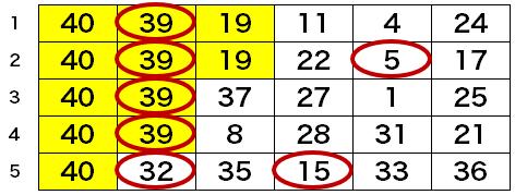 第1552回・ロト6の5口予想結果