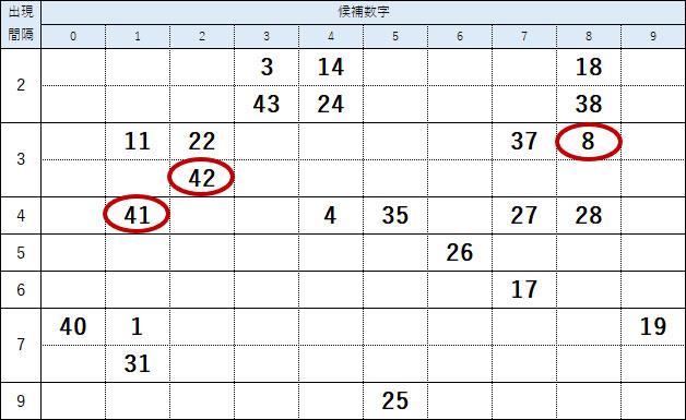 第1553回ロト6絞り込み数字の検証結果