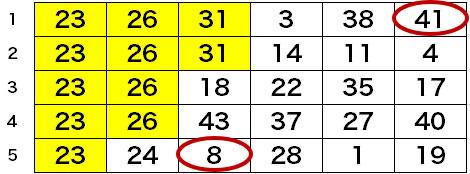 第1553回・ロト6の5口予想結果